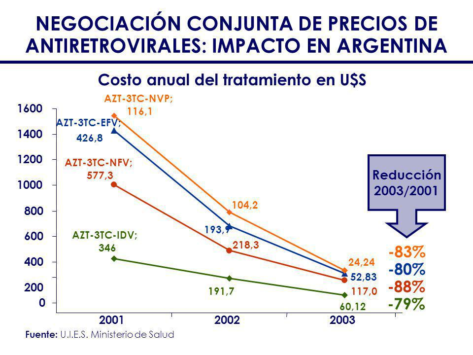 NEGOCIACIÓN CONJUNTA DE PRECIOS DE ANTIRETROVIRALES: IMPACTO EN ARGENTINA -83% -80% -88% -79% 191,7 60,12 AZT-3TC-IDV; 346 218,3 117,0 AZT-3TC-NFV; 57