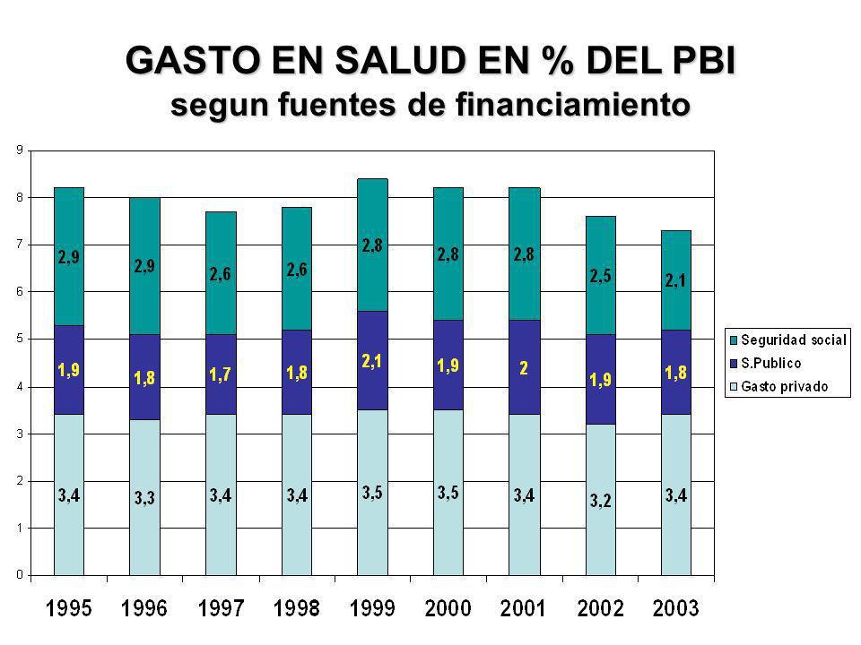 GASTO EN SALUD EN % DEL PBI segun fuentes de financiamiento
