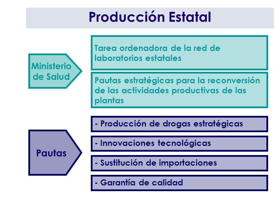 Producción Estatal Pautas Ministerio de Salud Tarea ordenadora de la red de laboratorios estatales Pautas estratégicas para la reconversión de las act