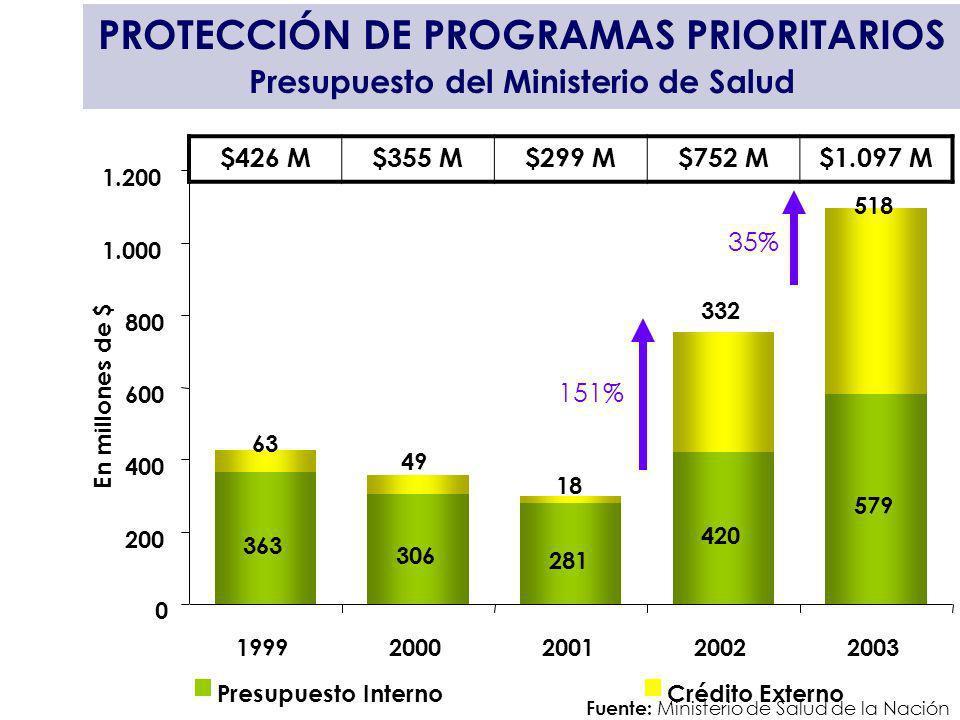 PROTECCIÓN DE PROGRAMAS PRIORITARIOS Presupuesto del Ministerio de Salud $426 M$355 M$299 M$752 M$1.097 M Fuente: Ministerio de Salud de la Nación En