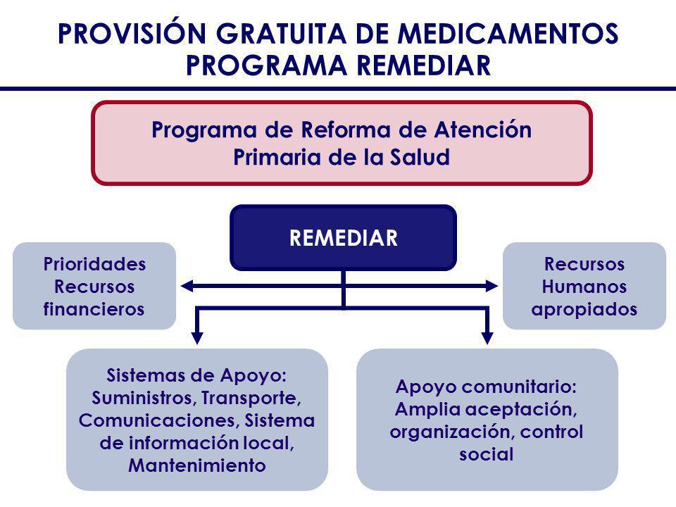 PROVISIÓN GRATUITA DE MEDICAMENTOS PROGRAMA REMEDIAR Programa de Reforma de Atención Primaria de la Salud REMEDIAR Recursos Humanos apropiados Sistema