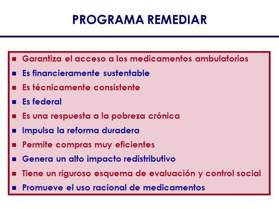 Garantiza el acceso a los medicamentos ambulatorios Es financieramente sustentable Es técnicamente consistente Es federal Es una respuesta a la pobrez