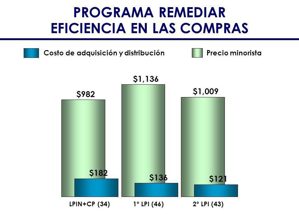 EFICIENCIA EN LAS COMPRAS $982 $1,136 $1,009 $182 $136 $121 LPIN+CP (34)1º LPI (46)2º LPI (43) Precio minoristaCosto de adquisición y distribución
