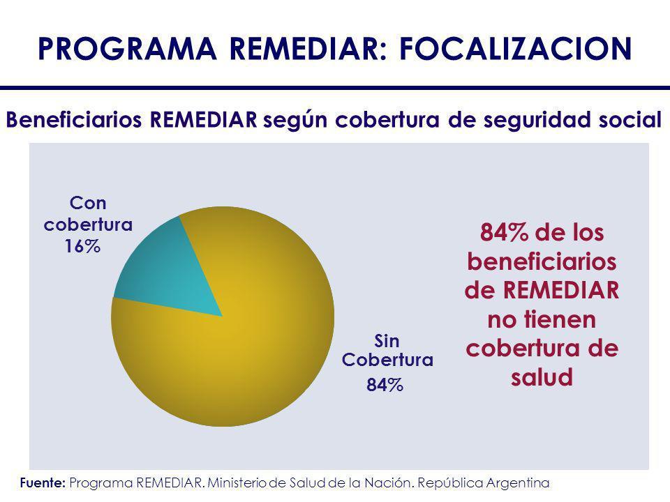 PROGRAMA REMEDIAR: FOCALIZACION 84% de los beneficiarios de REMEDIAR no tienen cobertura de salud Beneficiarios REMEDIAR según cobertura de seguridad
