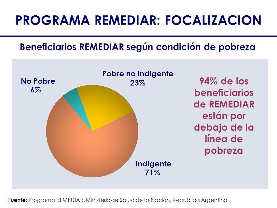 PROGRAMA REMEDIAR: FOCALIZACION 94% de los beneficiarios de REMEDIAR están por debajo de la línea de pobreza Beneficiarios REMEDIAR según condición de