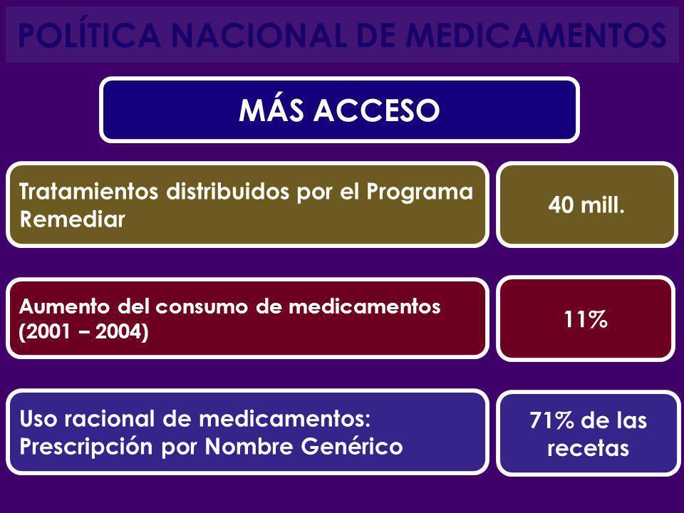 POLÍTICA NACIONAL DE MEDICAMENTOS Tratamientos distribuidos por el Programa Remediar 40 mill. Aumento del consumo de medicamentos (2001 – 2004) 11% Us