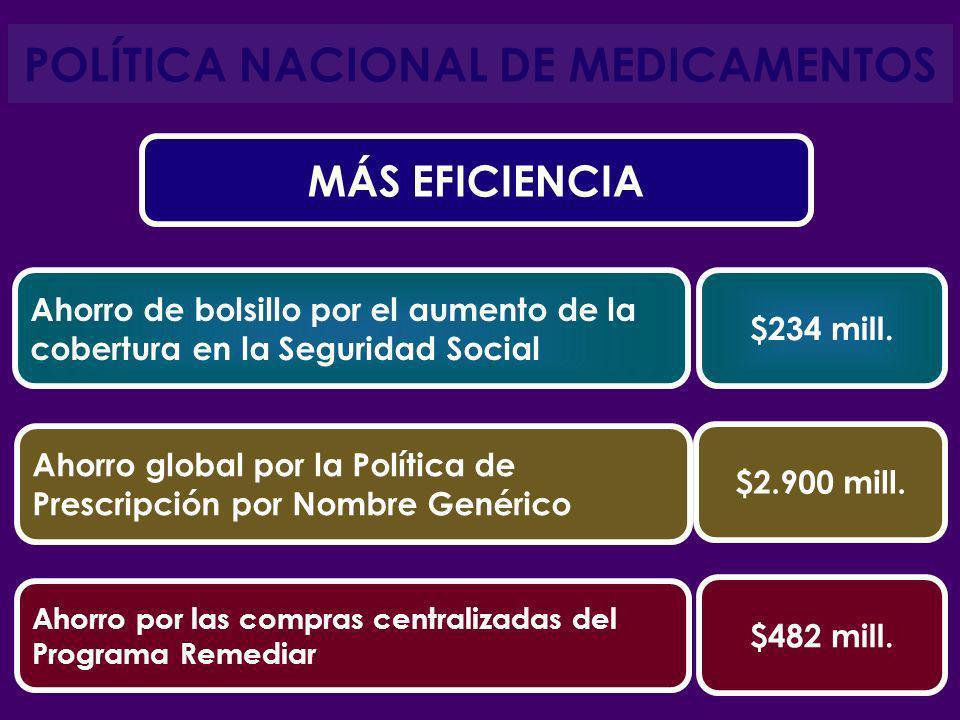 POLÍTICA NACIONAL DE MEDICAMENTOS Ahorro de bolsillo por el aumento de la cobertura en la Seguridad Social $234 mill. Ahorro global por la Política de