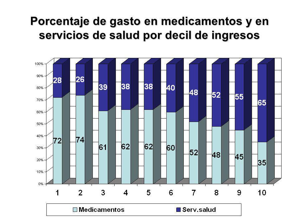 Porcentaje de gasto en medicamentos y en servicios de salud por decil de ingresos