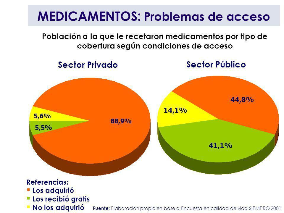 Población a la que le recetaron medicamentos por tipo de cobertura según condiciones de acceso Referencias: Los adquirió Los recibió gratis No los adq