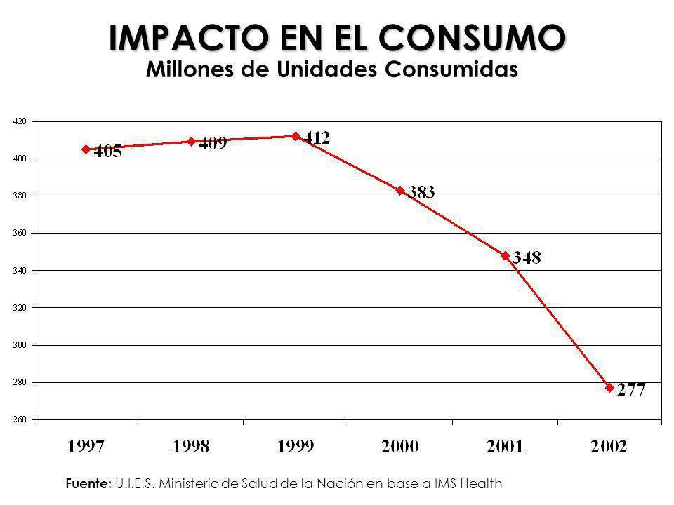 IMPACTO EN EL CONSUMO Millones de Unidades Consumidas Fuente: U.I.E.S. Ministerio de Salud de la Nación en base a IMS Health