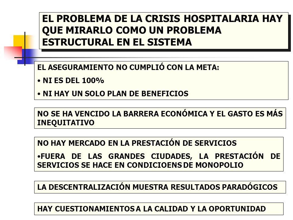 EL PROBLEMA DE LA CRISIS HOSPITALARIA HAY QUE MIRARLO COMO UN PROBLEMA ESTRUCTURAL EN EL SISTEMA EL ASEGURAMIENTO NO CUMPLIÓ CON LA META: NI ES DEL 10