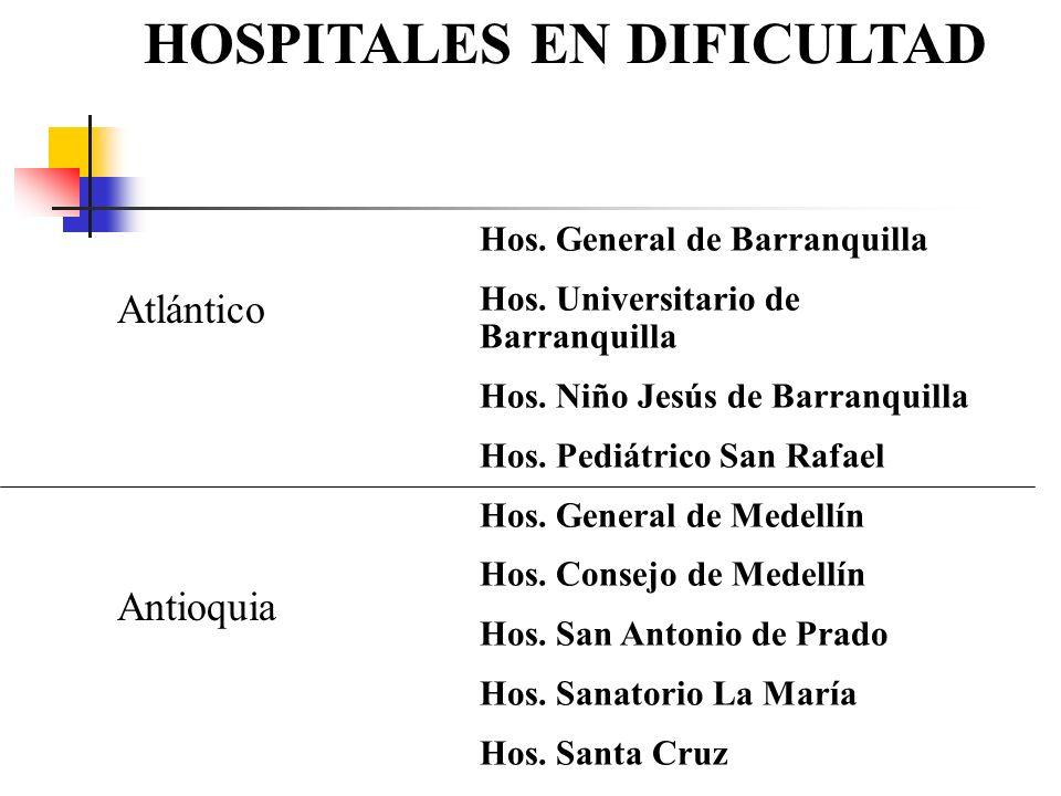 HOSPITALES EN DIFICULTAD Atlántico Antioquia Hos. General de Barranquilla Hos. Universitario de Barranquilla Hos. Niño Jesús de Barranquilla Hos. Pedi