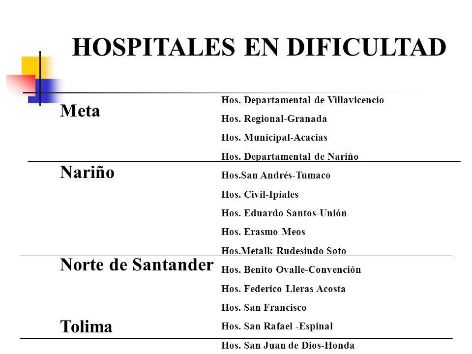 Meta Nariño Norte de Santander Tolima Hos. Departamental de Villavicencio Hos. Regional-Granada Hos. Municipal-Acacias Hos. Departamental de Nariño Ho