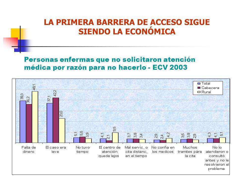 Personas enfermas que no solicitaron atención médica por razón para no hacerlo - ECV 2003 LA PRIMERA BARRERA DE ACCESO SIGUE SIENDO LA ECONÓMICA