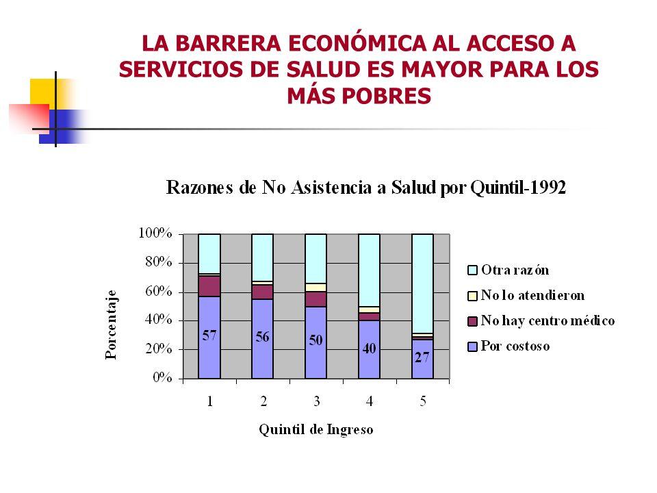 LA BARRERA ECONÓMICA AL ACCESO A SERVICIOS DE SALUD ES MAYOR PARA LOS MÁS POBRES