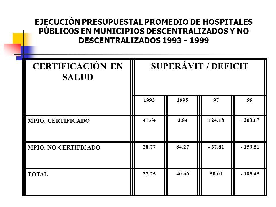 EJECUCIÓN PRESUPUESTAL PROMEDIO DE HOSPITALES PÚBLICOS EN MUNICIPIOS DESCENTRALIZADOS Y NO DESCENTRALIZADOS 1993 - 1999 CERTIFICACIÓN EN SALUD SUPERÁV