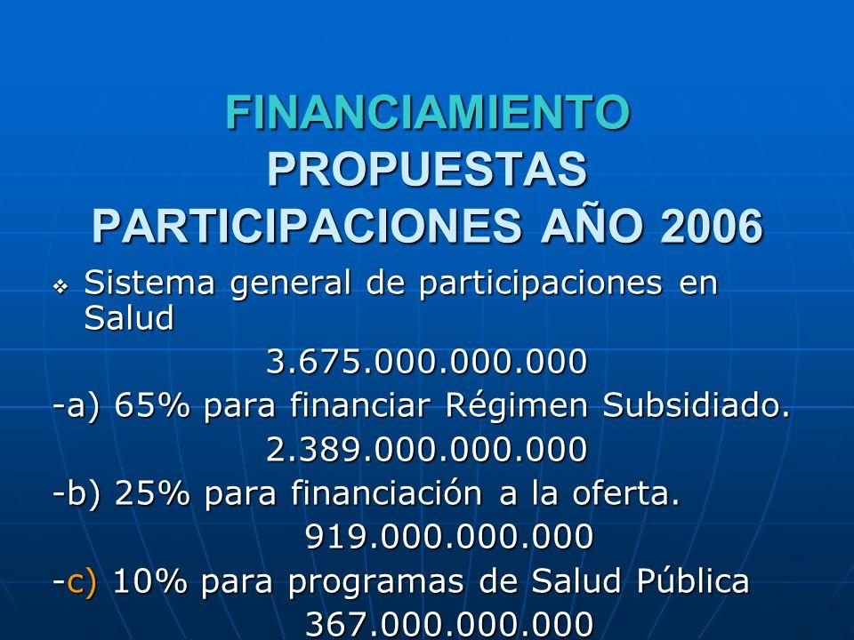Sistema general de participaciones en Salud Sistema general de participaciones en Salud3.675.000.000.000 -a) 65% para financiar Régimen Subsidiado.