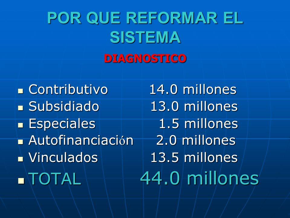 POR QUE REFORMAR EL SISTEMA DIAGNOSTICO DIAGNOSTICO % DE ASEGURADOS % DE ASEGURADOS Contributivo14.0 Contributivo14.0 Subsidiado13.0 Subsidiado13.0 Especiales 1.5 Especiales 1.5 Asegurados28.5 millones Asegurados28.5 millones Por asegurar 44 – 28.5 = 15.5 millones Por asegurar 44 – 28.5 = 15.5 millones % de aseguramiento 64.77 % % de aseguramiento 64.77 % % Por asegurar 35.23 % % Por asegurar 35.23 %