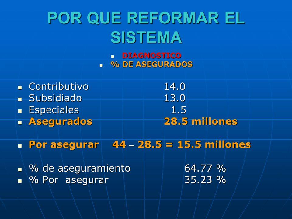 POR QUE REFORMAR EL SISTEMA DIAGNOSTICO DIAGNOSTICO % DE ASEGURADOS % DE ASEGURADOS Contributivo14.0 Contributivo14.0 Subsidiado13.0 Subsidiado13.0 Es