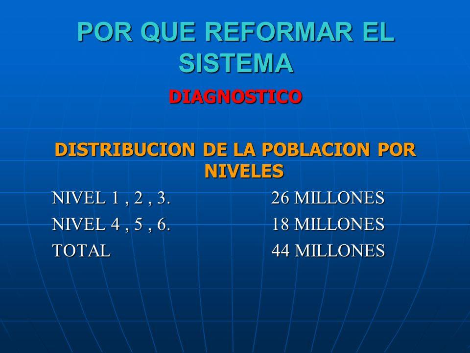 POR QUE REFORMAR EL SISTEMA DIAGNOSTICO DISTRIBUCION DE LA POBLACION POR NIVELES NIVEL 1, 2, 3. 26 MILLONES NIVEL 4, 5, 6. 18 MILLONES TOTAL 44 MILLON