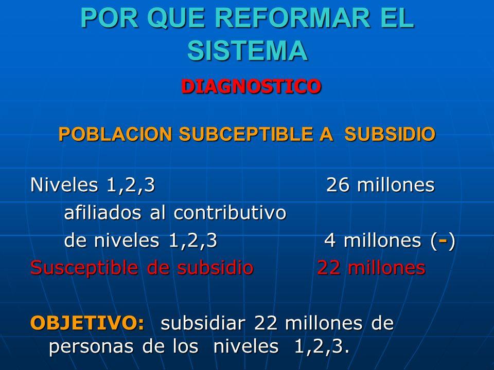 POR QUE REFORMAR EL SISTEMA DIAGNOSTICO POBLACION SUBCEPTIBLE A SUBSIDIO Niveles 1,2,3 26 millones afiliados al contributivo afiliados al contributivo de niveles 1,2,3 4 millones (-) de niveles 1,2,3 4 millones (-) Susceptible de subsidio 22 millones OBJETIVO: subsidiar 22 millones de personas de los niveles 1,2,3.