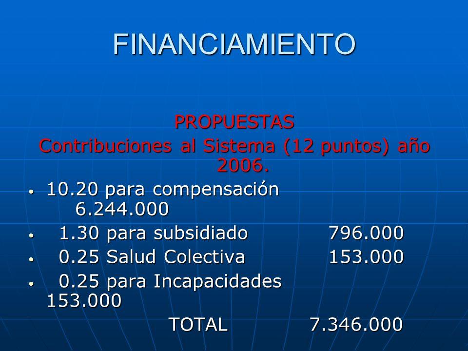 FINANCIAMIENTO PROPUESTAS Contribuciones al Sistema (12 puntos) año 2006. 10.20 para compensación 6.244.000 10.20 para compensación 6.244.000 1.30 par