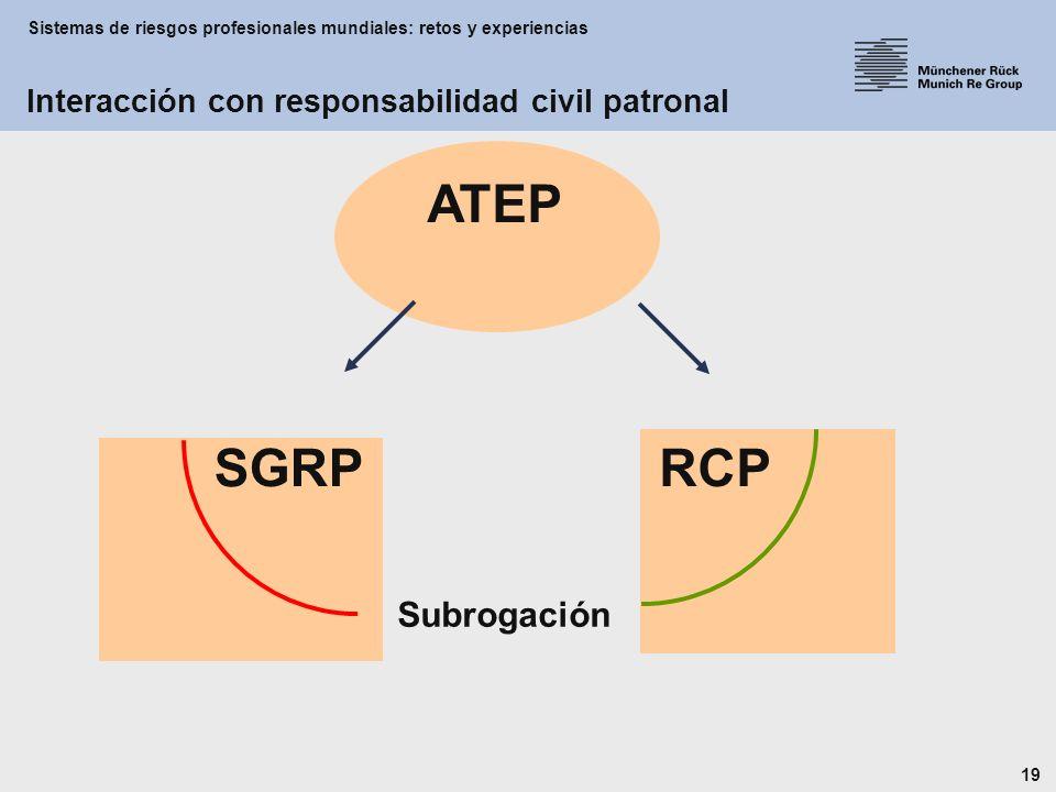 Sistemas de riesgos profesionales mundiales: retos y experiencias 19 ATEP RCPSGRP Subrogación Interacción con responsabilidad civil patronal