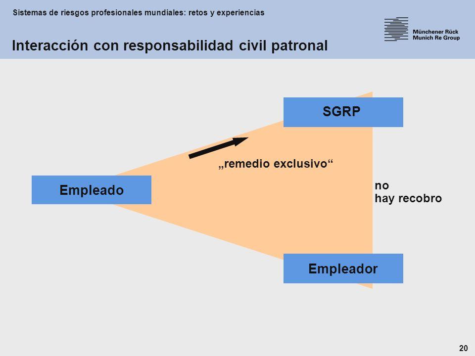 Sistemas de riesgos profesionales mundiales: retos y experiencias 20 Empleador Empleado SGRP no hay recobro remedio exclusivo Interacción con responsabilidad civil patronal