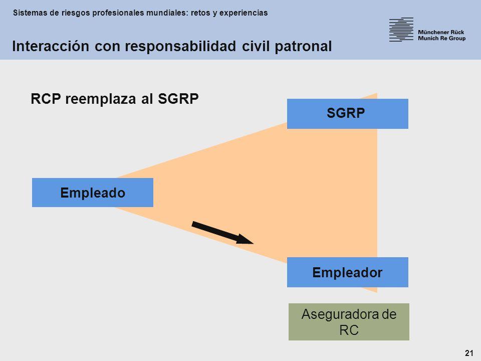 Sistemas de riesgos profesionales mundiales: retos y experiencias 21 RCP reemplaza al SGRP Aseguradora de RC Interacción con responsabilidad civil patronal Empleador Empleado SGRP