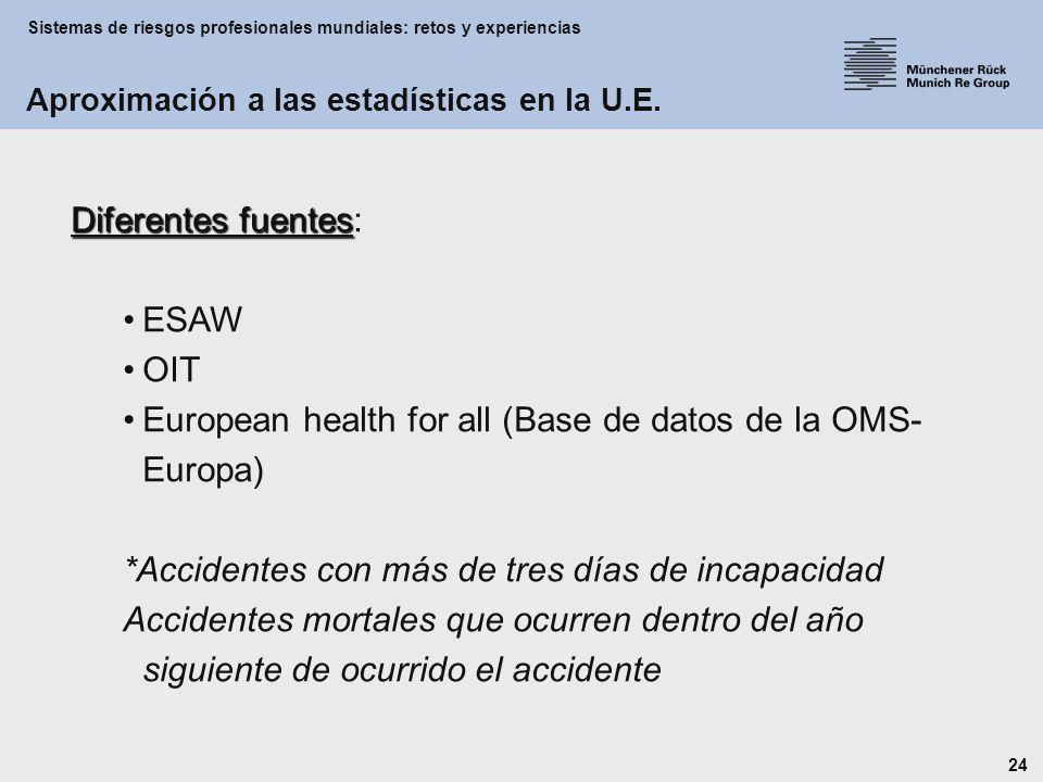 Sistemas de riesgos profesionales mundiales: retos y experiencias 24 Diferentes fuentes Diferentes fuentes: ESAW OIT European health for all (Base de datos de la OMS- Europa) *Accidentes con más de tres días de incapacidad Accidentes mortales que ocurren dentro del año siguiente de ocurrido el accidente Aproximación a las estadísticas en la U.E.