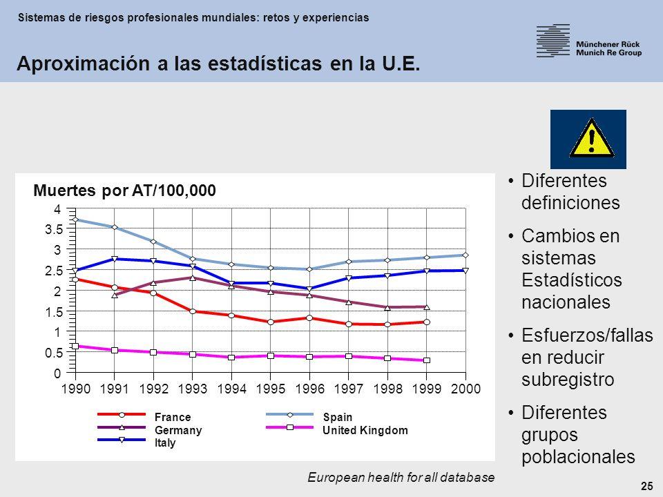 Sistemas de riesgos profesionales mundiales: retos y experiencias 25 European health for all database Diferentes definiciones Cambios en sistemas Estadísticos nacionales Esfuerzos/fallas en reducir subregistro Diferentes grupos poblacionales 0 0.5 1 1.5 2 2.5 3 3.5 4 19901991199219931994199519961997199819992000 France Germany Italy Spain United Kingdom Muertes por AT/100,000 Aproximación a las estadísticas en la U.E.
