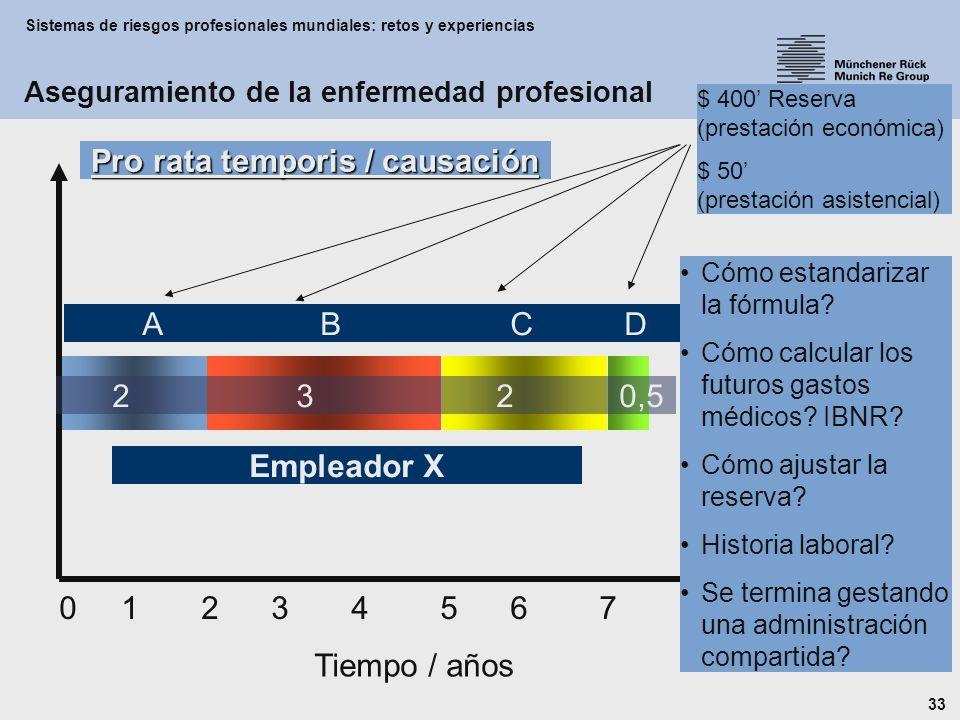 Sistemas de riesgos profesionales mundiales: retos y experiencias 33 Empleador X 0 1 2 3 4 5 6 7 8 Tiempo / años 2 3 2 0,5 A B C D $ 400 Reserva (prestación económica) $ 50 (prestación asistencial) Cómo estandarizar la fórmula.