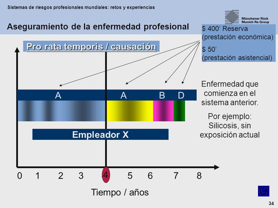 Sistemas de riesgos profesionales mundiales: retos y experiencias 34 0 1 2 3 4 5 6 7 8 Tiempo / años A A B D 4 Empleador X Enfermedad que comienza en el sistema anterior.
