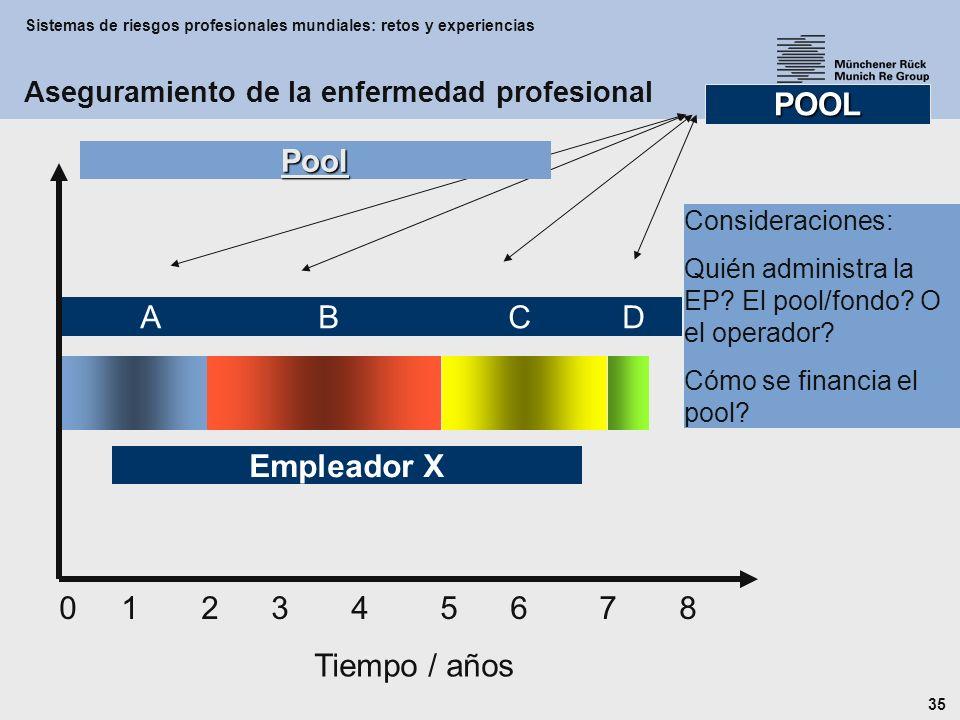 Sistemas de riesgos profesionales mundiales: retos y experiencias 35 Empleador X 0 1 2 3 4 5 6 7 8 Tiempo / años A B C D POOL Consideraciones: Quién administra la EP.