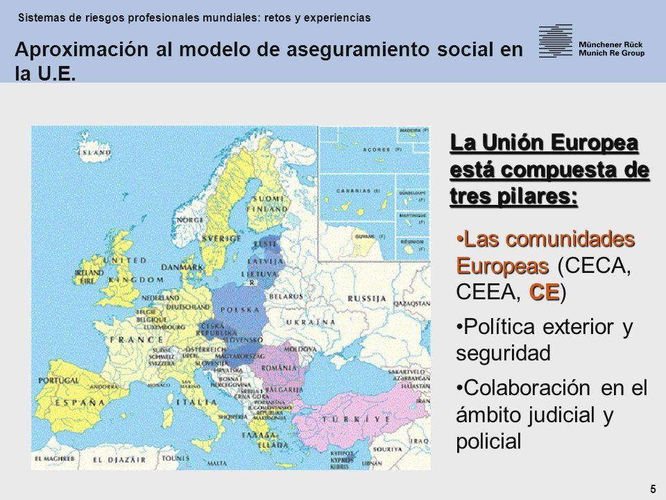 Sistemas de riesgos profesionales mundiales: retos y experiencias 5 Las comunidades Europeas CELas comunidades Europeas (CECA, CEEA, CE) Política exterior y seguridad Colaboración en el ámbito judicial y policial La Unión Europea está compuesta de tres pilares: Aproximación al modelo de aseguramiento social en la U.E.