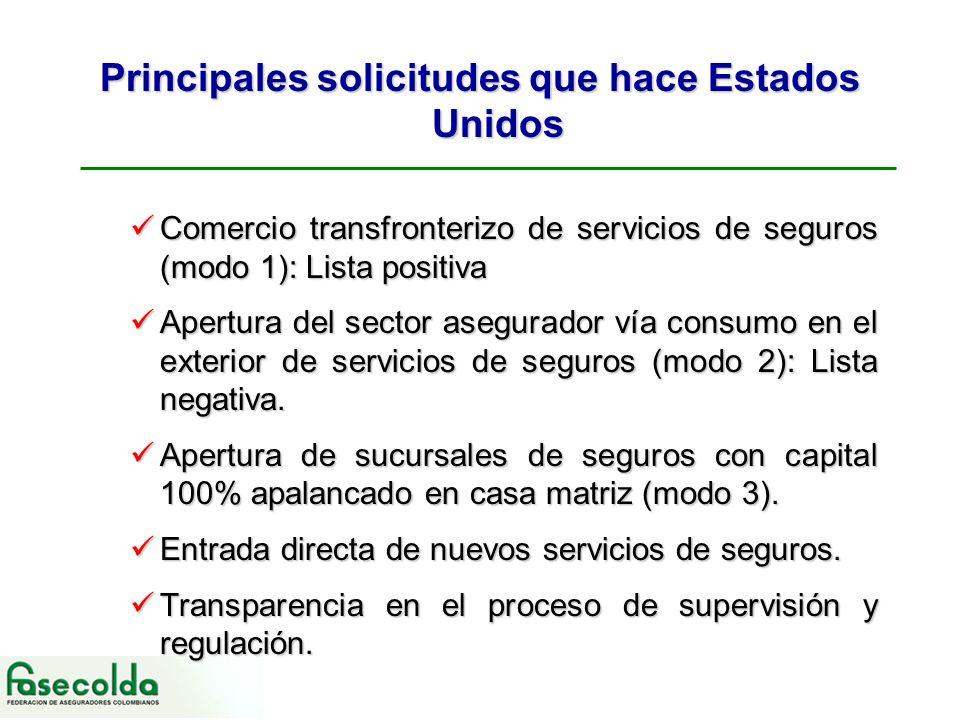 Principales solicitudes que hace Estados Unidos Comercio transfronterizo de servicios de seguros (modo 1): Lista positiva Comercio transfronterizo de servicios de seguros (modo 1): Lista positiva Apertura del sector asegurador vía consumo en el exterior de servicios de seguros (modo 2): Lista negativa.