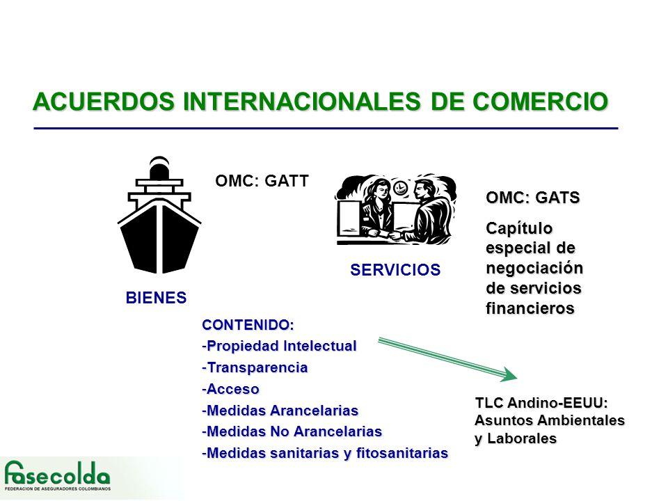 ACUERDOS INTERNACIONALES DE COMERCIO BIENES SERVICIOS CONTENIDO: -Propiedad Intelectual -Transparencia -Acceso -Medidas Arancelarias -Medidas No Arancelarias -Medidas sanitarias y fitosanitarias OMC: GATT OMC: GATS Capítulo especial de negociación de servicios financieros TLC Andino-EEUU: Asuntos Ambientales y Laborales