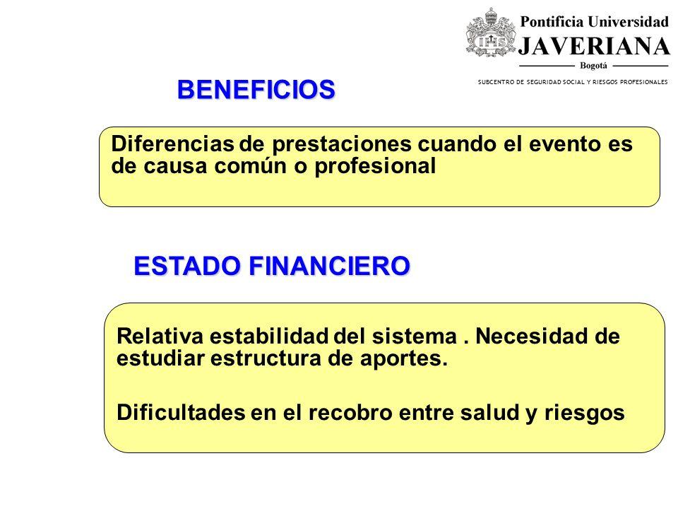 SUBCENTRO DE SEGURIDAD SOCIAL Y RIESGOS PROFESIONALES COBERTURA Afiliados a junio de 2004: 4,783,258 trabajadores. Población ocupada 17.483.605, de el