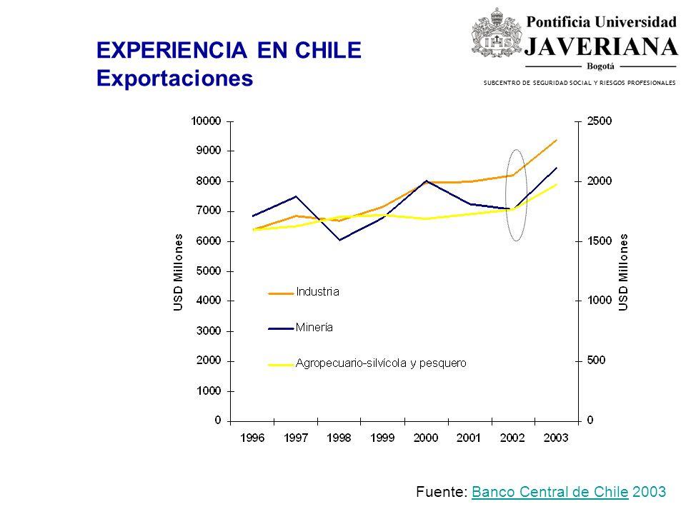 SUBCENTRO DE SEGURIDAD SOCIAL Y RIESGOS PROFESIONALES ANTECEDENTES Experiencias - Chile Acuerdo de libre comercio Canadá – Chile (1997) Acuerdo de coo