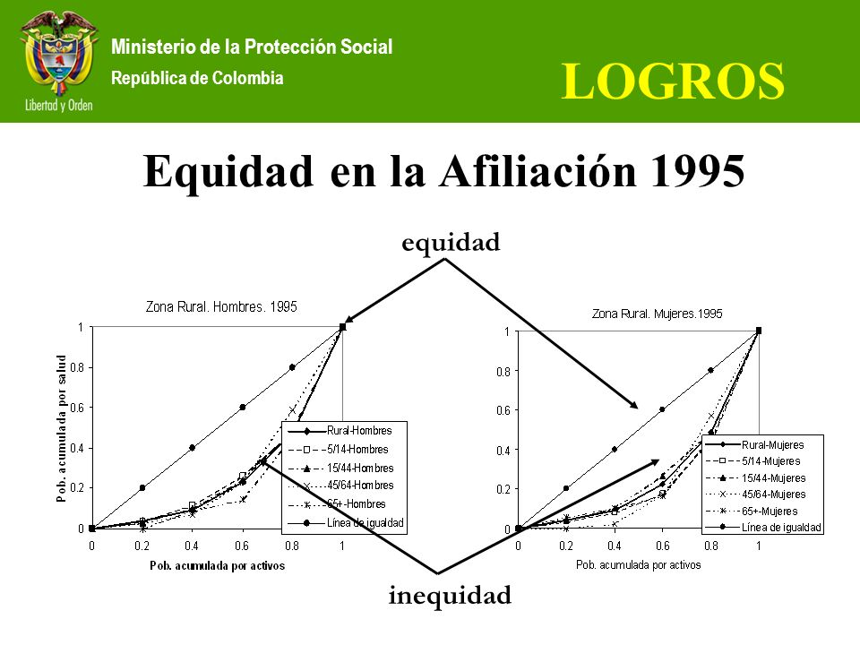 Ministerio de la Protección Social República de Colombia LOGROS Equidad en la Afiliación 1995 equidad inequidad