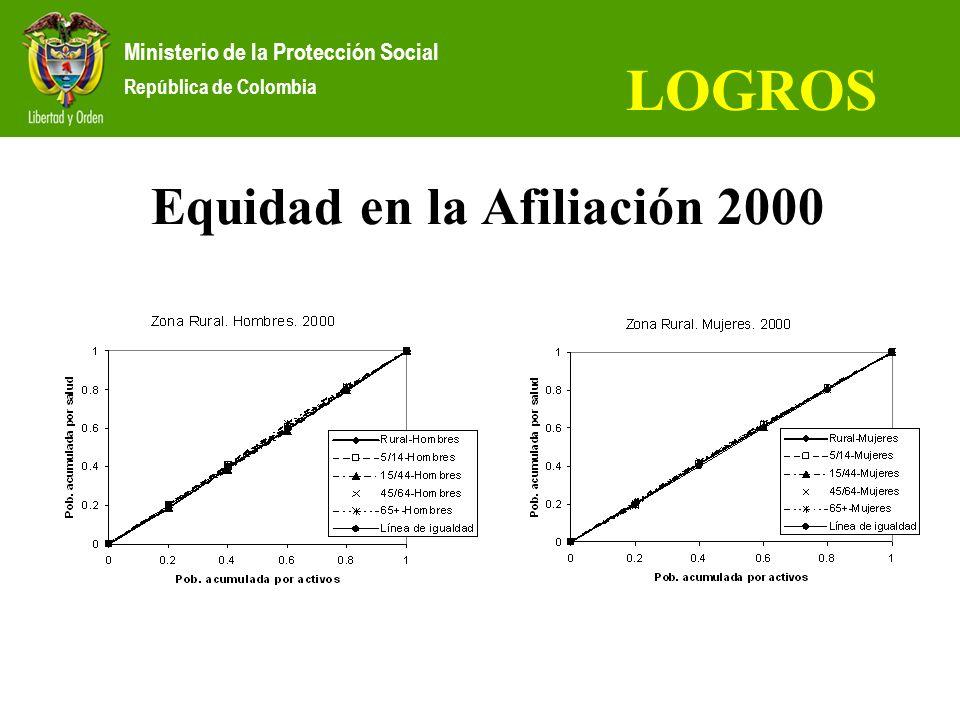 Ministerio de la Protección Social República de Colombia LOGROS Equidad en la Afiliación 2000