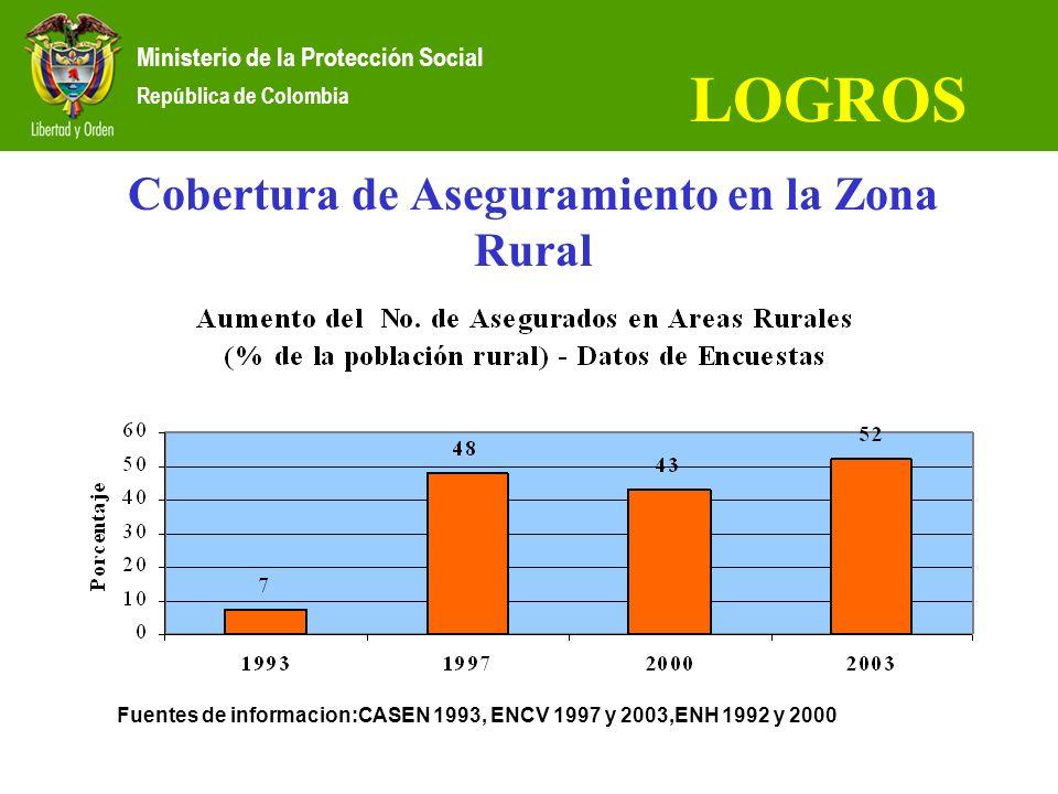 Cobertura de Aseguramiento en la Zona Rural Fuentes de informacion:CASEN 1993, ENCV 1997 y 2003,ENH 1992 y 2000 Ministerio de la Protección Social Rep