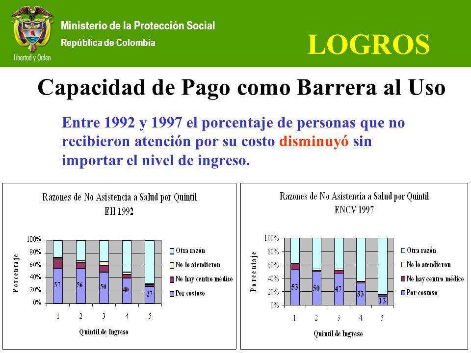 Capacidad de Pago como Barrera al Uso Entre 1992 y 1997 el porcentaje de personas que no recibieron atención por su costo disminuyó sin importar el ni