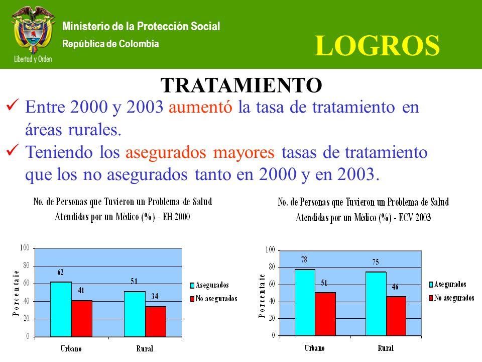 Entre 2000 y 2003 aumentó la tasa de tratamiento en áreas rurales. Teniendo los asegurados mayores tasas de tratamiento que los no asegurados tanto en