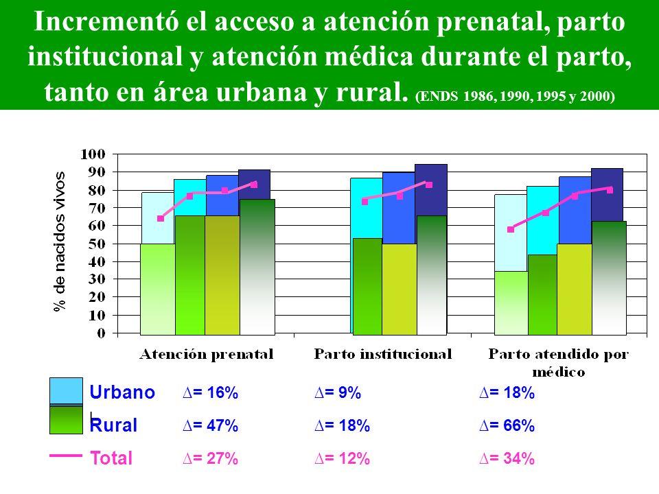 Incrementó el acceso a atención prenatal, parto institucional y atención médica durante el parto, tanto en área urbana y rural. (ENDS 1986, 1990, 1995