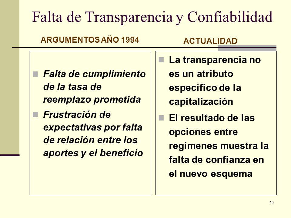 10 Falta de Transparencia y Confiabilidad Falta de cumplimiento de la tasa de reemplazo prometida Frustración de expectativas por falta de relación en