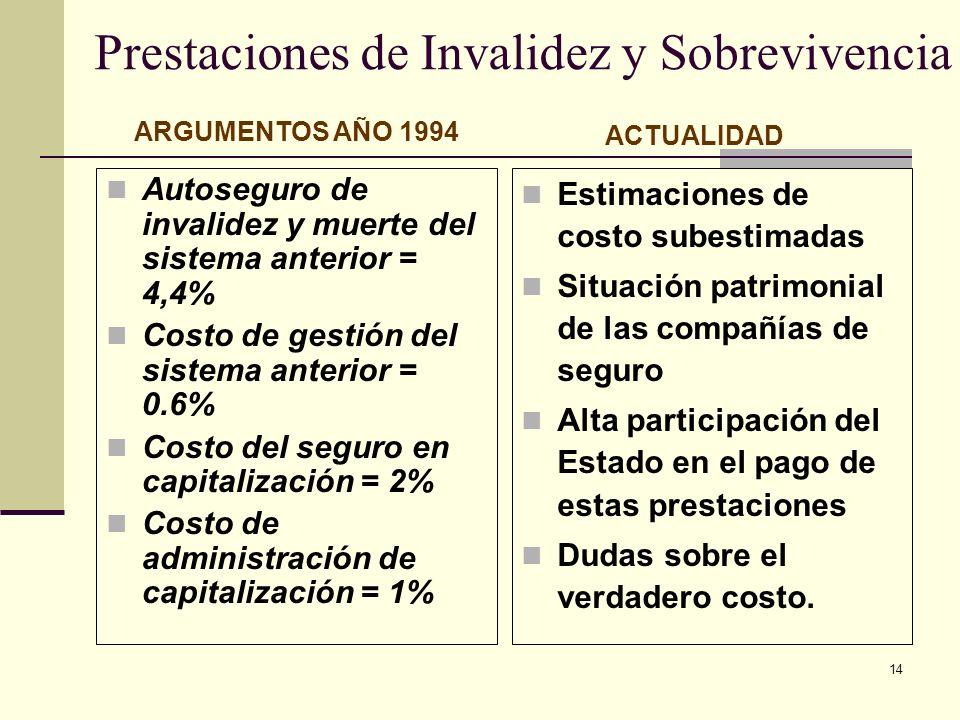 14 Prestaciones de Invalidez y Sobrevivencia Autoseguro de invalidez y muerte del sistema anterior = 4,4% Costo de gestión del sistema anterior = 0.6%