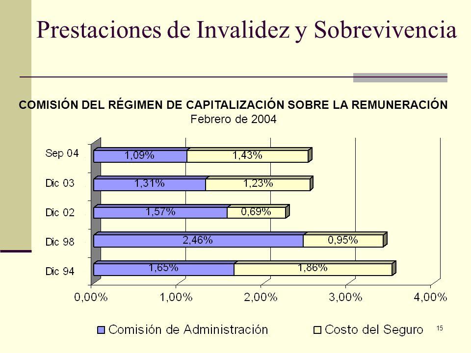 15 Prestaciones de Invalidez y Sobrevivencia COMISIÓN DEL RÉGIMEN DE CAPITALIZACIÓN SOBRE LA REMUNERACIÓN Febrero de 2004