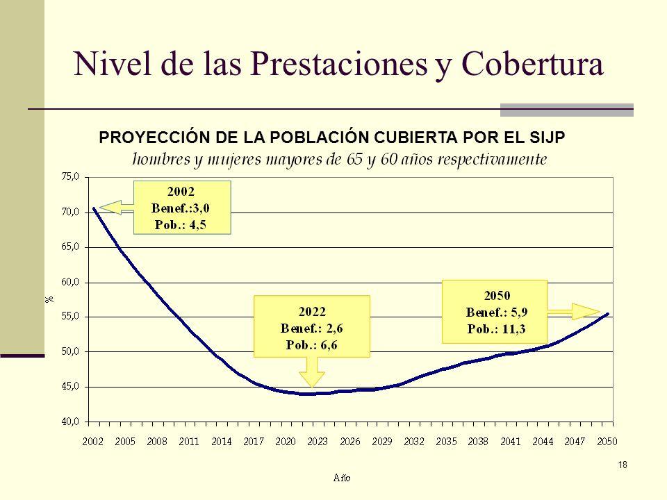 18 Nivel de las Prestaciones y Cobertura PROYECCIÓN DE LA POBLACIÓN CUBIERTA POR EL SIJP