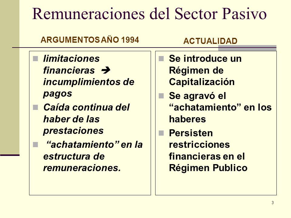 3 Remuneraciones del Sector Pasivo limitaciones financieras incumplimientos de pagos Caída continua del haber de las prestaciones achatamiento en la e